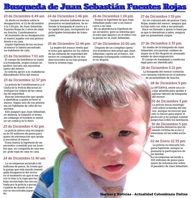 Juan Sebastián Fuentes Rojas Desaparición